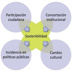 Cinco políticas